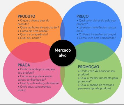 Mix de Marketing para Psicólogos